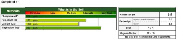 Here are two of the helpful charts the soil testing company sent back to us.